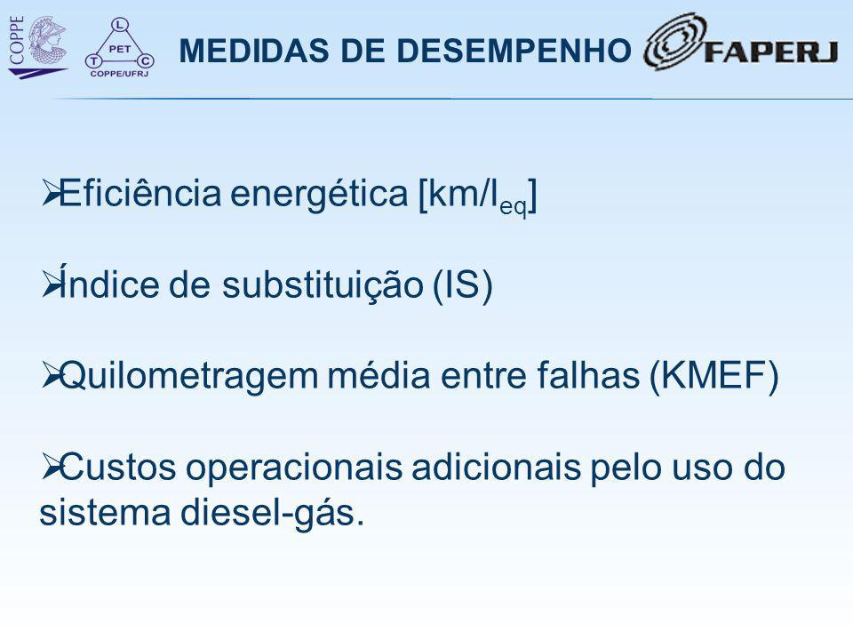 Eficiência energética [km/leq] Índice de substituição (IS)